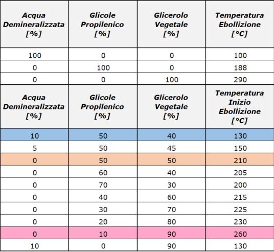sigaretta elettronica temperatura evaporazione liquidi