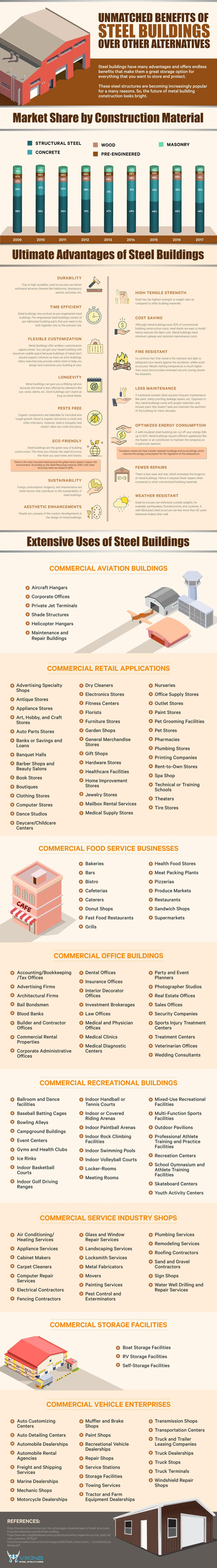 Unmatched Benefits of Steel Buildings over Other Alternatives #infographic