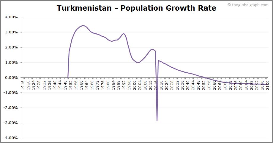 Turkmenistan  Population Growth Rate
