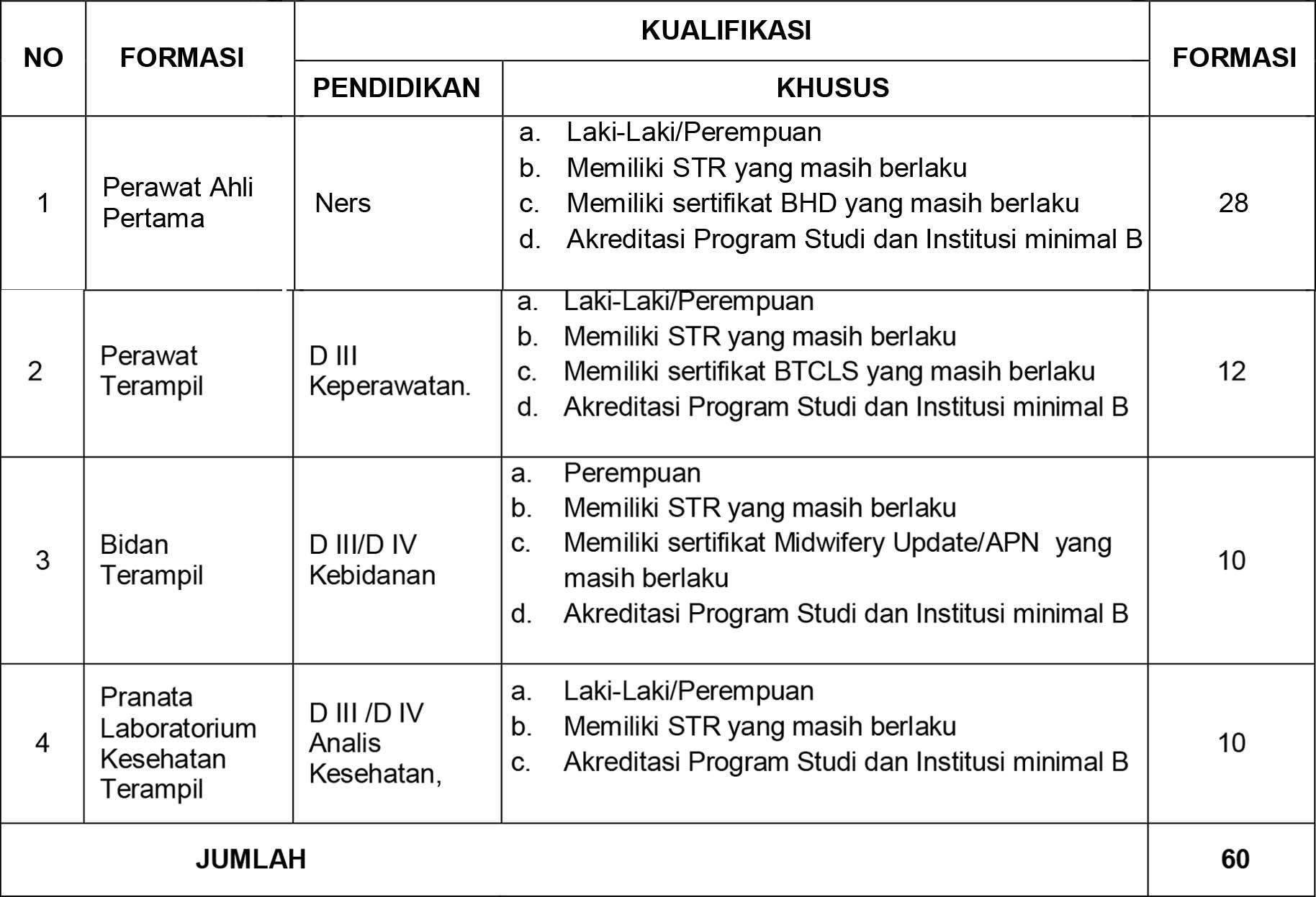 Penerimaan Calon Pegawai Tidak Tetap Non PNS RSUP Dr. Wahidin Sudirohusodo Makassar