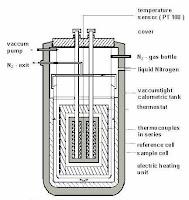 .:Th3rm0ch3mi5try:.: .:Type of Calorimeter:.