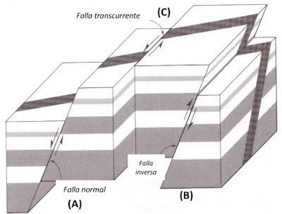 Tipos de Fallas Sísmicas: Falla Normal, Inversal y Longitudinal