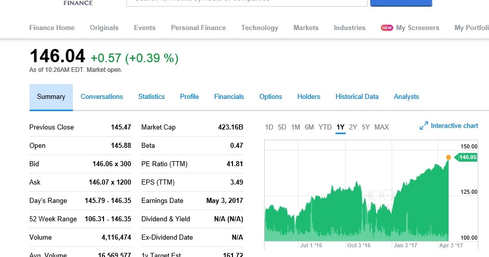 j21 Investmentory: FB (Facebook stock) as of Apr 25, 2017 from Yahoo Finance