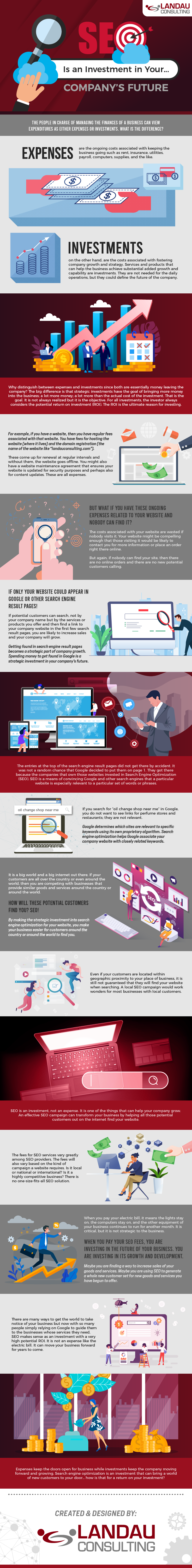 SEO is an Investment in Your Company's Future #infographic