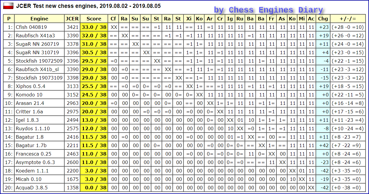 JCER (Jurek Chess Engines Rating) tournaments - Page 17 2019.08.02.Testnewchess%2Bengines.html
