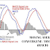 Double Your Profit With Moving Average Convergence/Divergence (MACD)