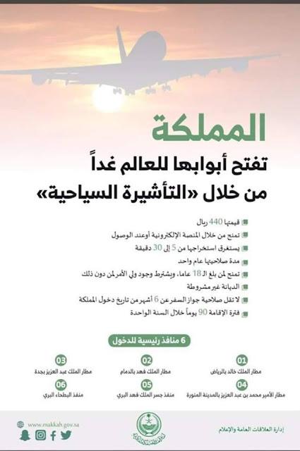 رسميا .. المملكة العربية السعودية تقرر إصدار التأشيرا السياحية بقيمة 400 ريال سعودى .. تعرف على مميزات التأشيرة السياحية للسعودية