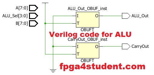 Verilog code for ALU
