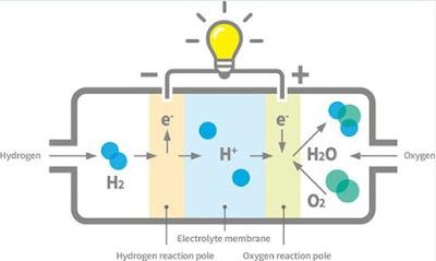 خلايا وقود الهيدروجين