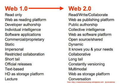 WHAT IS DIFFERENCE BETWEEN WEB 1.0 vs WEB 2.0