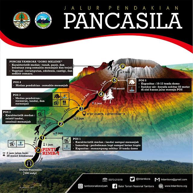 Peta Pendakian Gunung Tambora via Desa Pancasila