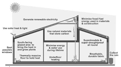 The ideal features of zero-carbon, solar buildings.