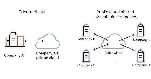 Perbedaan Antara Public Cloud vs Private Cloud vs Hybrid Cloud