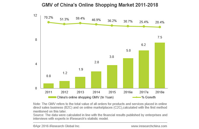 """chinese online shopping volume gross merchandise"""