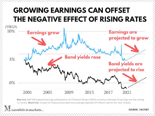 S&P 500指數收益率 vs 美債殖利率扣除消費者物價指數的通膨率