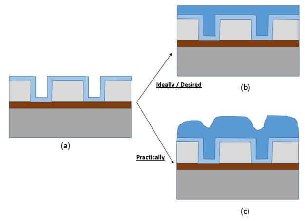 CMP (Chemical Mechanical Planarization) (Part 1