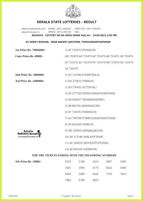 Off. Kerala Lottery Result 24.3.2021 Out, Akshaya AK 490 Winners List