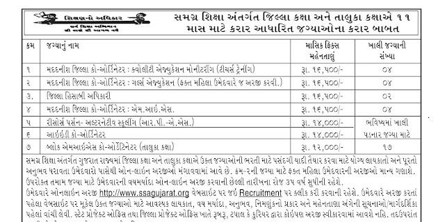 SSA Gujarat Recruitment for Various Posts 2020 @sagujarat.org