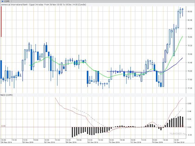 البنك التجاري الدولي: صعود قوي من مستوى 77.26 إلى مستوى 80.99 مما دفع مؤشر البورصة المصرية للصعود للجلسة الثانية على التوالي.
