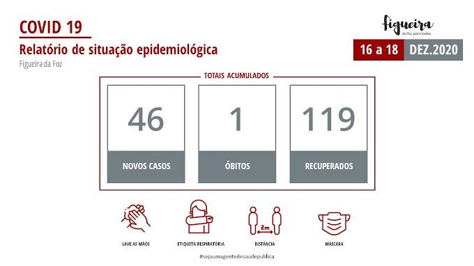 Covid-19: Situação epidemiológica na Figueira da Foz
