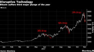 Bitcoin Tumble Erases as Much as $38 Billion While Rivals Gain