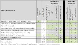 dokumen endevaour, beasiswa endeavour 2017, beasiswa s2 endevaour, beasiswa endeavour australia, endeavour s3, endeavour riset, vokasi, training