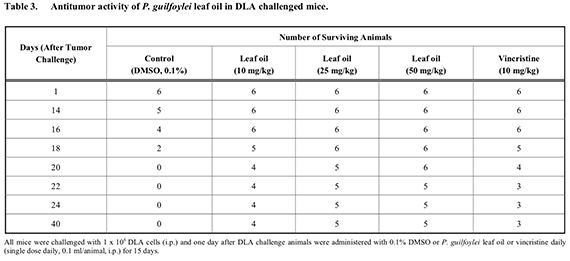 Antitumor activity of P. guilfoylei leaf oil in DLA challenged mice.