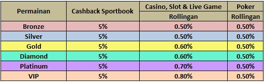 Bonus Cashback Sportbook & Rollingan Mingguan