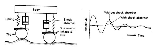 Kerja shock absorber