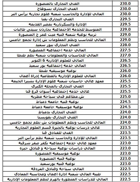 الحد الادنى لنتيجة تنسيق المرحله الثالثه للثانوية العامة 2017 ( علمى - أدبى )