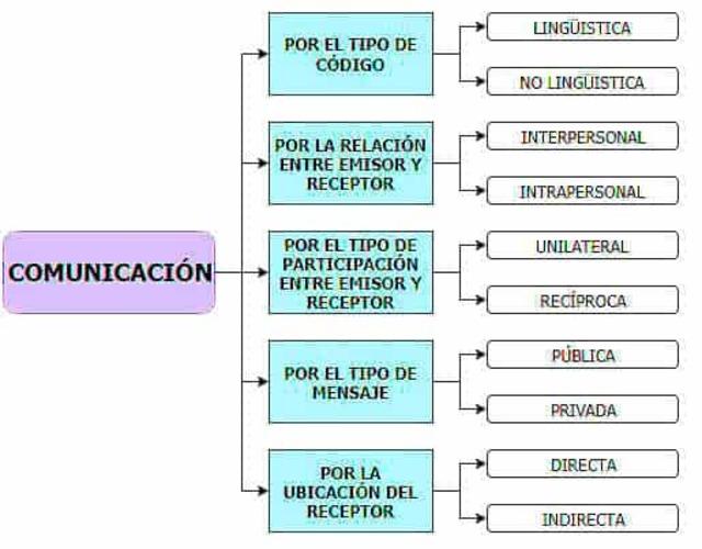mapa conceptual comunicación y sus tipos