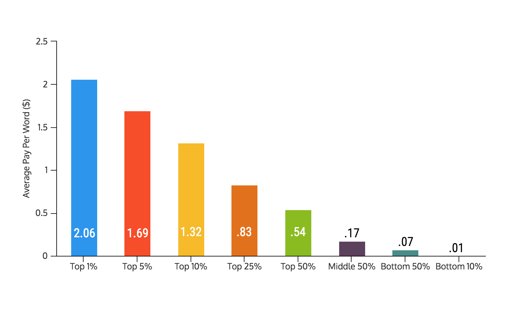 How Much Do Freelance Writers Actually Make? [INTERACTIVE]