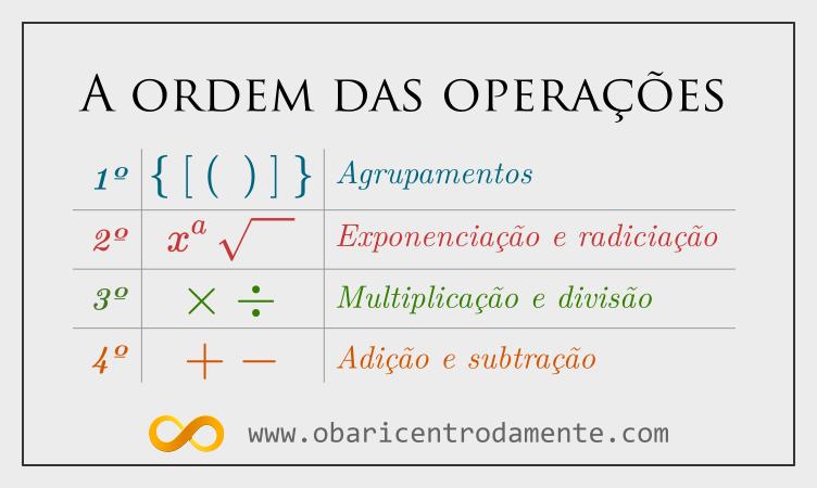 A ordem das operações em expressões matemáticas