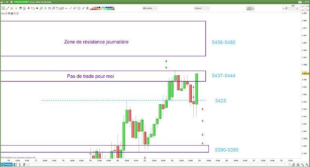 #cac40 $cac Matrice de trading bilan 24/04/18
