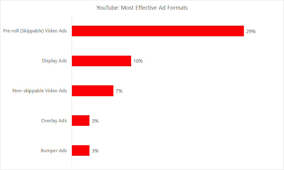 YouTube: Most Effective Ad Formats