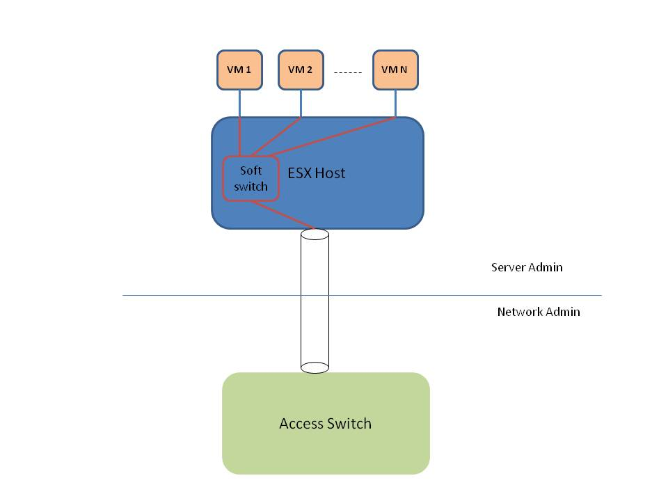 Quantum Networking!: Network Virtualization in Cisco's UCS