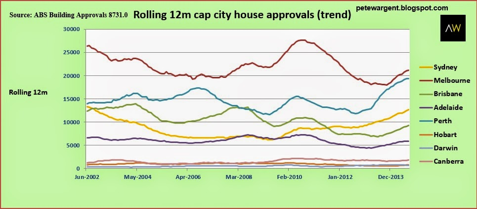 Rolling 12m cap city house approvals