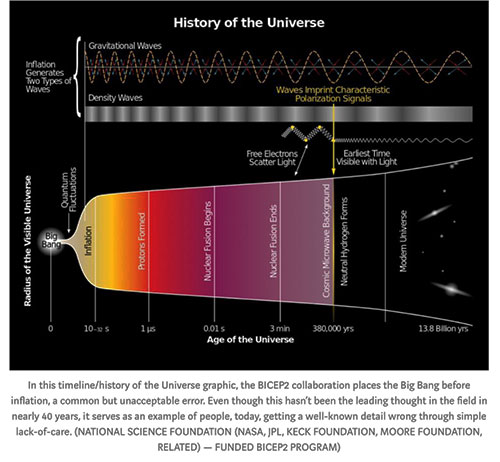 """Example of the error of showing the big bang before inflation (Source: Ethan Siegel, """"Starts with a Bang"""")"""
