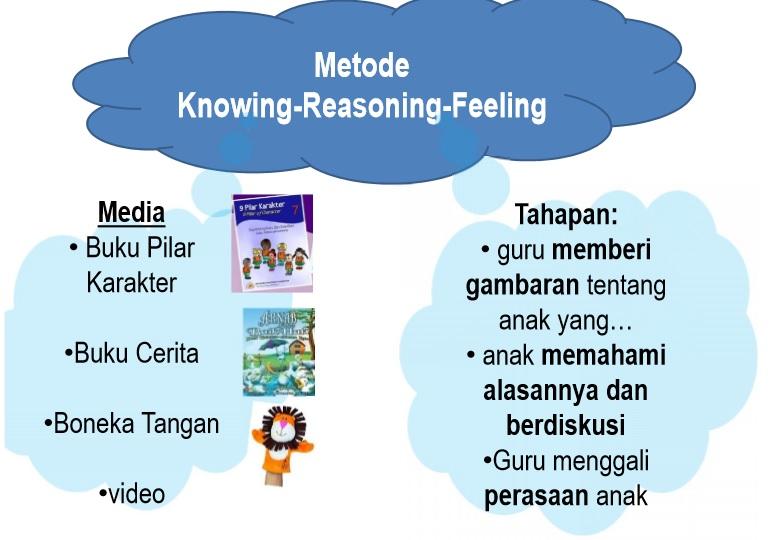 metode knowing untuk pengaliran karakter