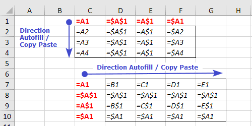 Excel Absolute and Relative Reference