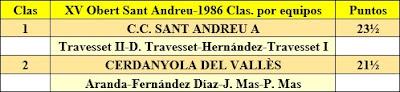 Clasificación por equipos del XV Abierto Sant Andreu 1986