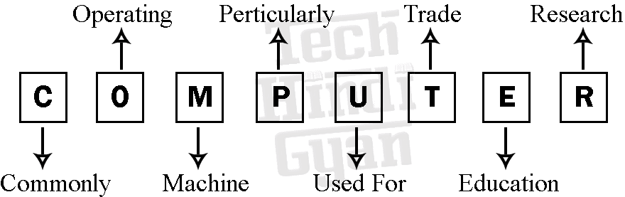 Computer Full Form - Computer Full Name - कंप्यूटर का फुल फॉर्म