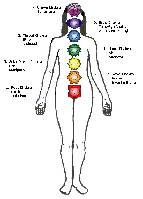 What is a Chakra System