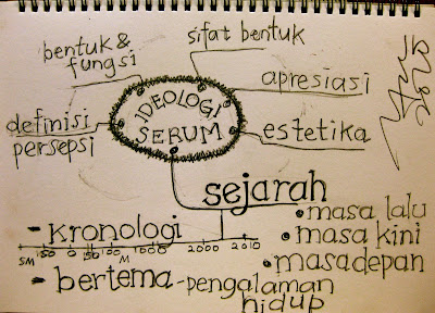 Pentingnya Sejarah Sebagai Stimulus Didalam Pembentukan  Karakter Pendidikan di Indonesia