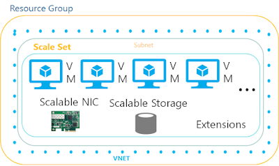 Configuring Virtual Machines Scale Sets in Azure