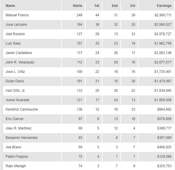 06 Haziran Belmont Jokey Antrenör İstatistikleri