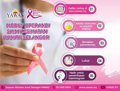 Permohonan Skim Kesihatan Wanita Selangor 2020 Online (SKWS)