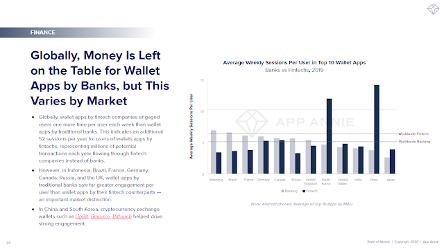 Globally, Money Is Left on the Table for Wallet Apps by Banks, but This Varies by Market