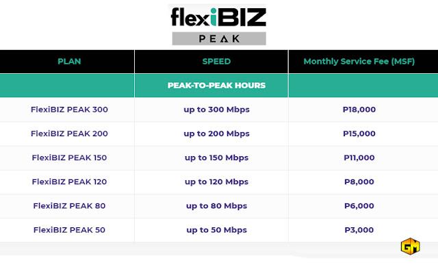 Converge FlexiBiz Peak monthly rate Gizmo Manila