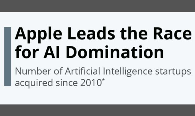 Apple Takes Lead in the Race for Artificial Intelligence